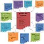 Videotutorial sobre los errores comunes en la fase de definición de un proyecto y sus contramedidas